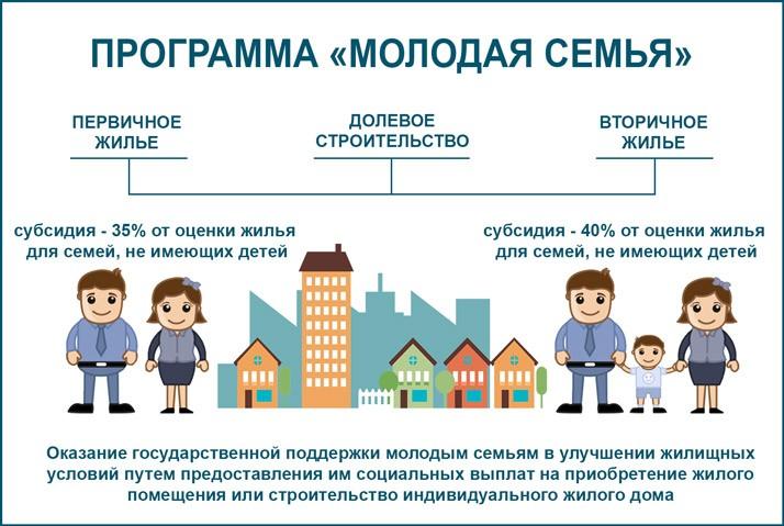 оформления ипотечного кредита